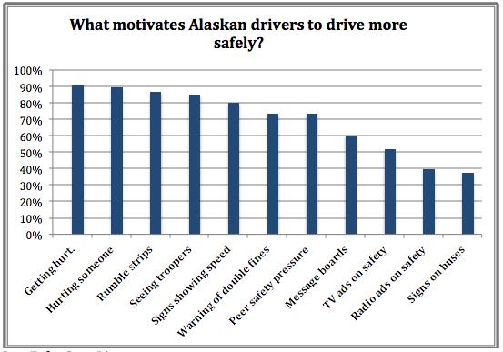 alaskan-drivers-graph