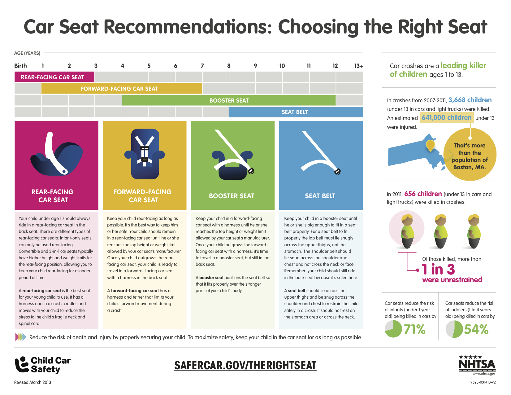 CPS Seat Reccomendation Graphic